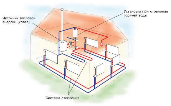 Схема подключения двух источников водоснабжения в дом