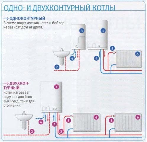 основные элементы двухконтурного газового котла