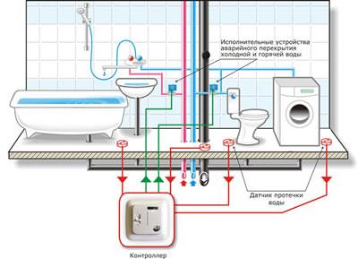 Система зашиты от протечек воды
