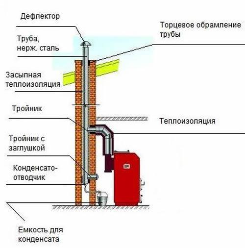 В дымоход от затухания котла устройство дымохода в частном доме для камина