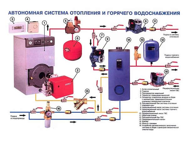 Фирма водоснабжение дома