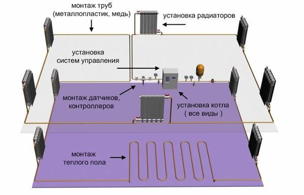 Монтаж отопительная система частного дома своими руками