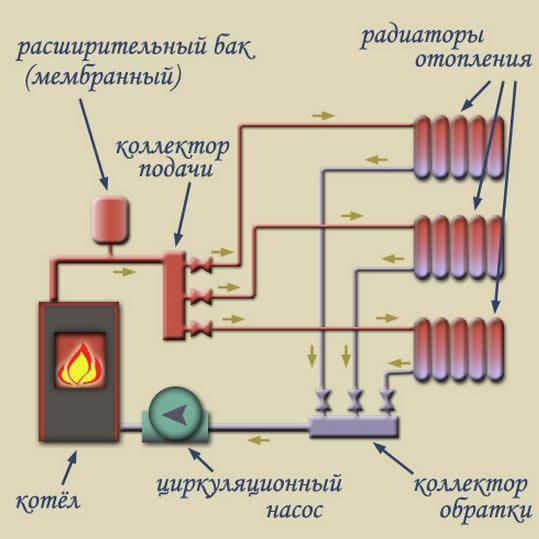Как сделать своими руками паровое отопление