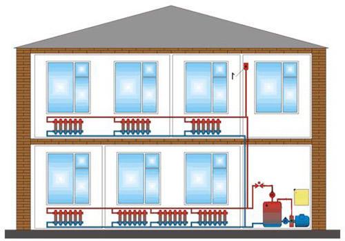 Современная система отопления дома