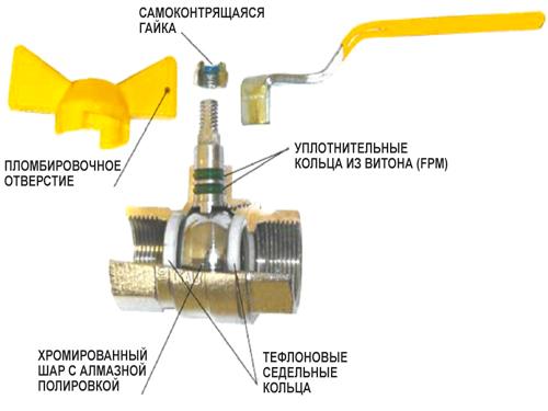устройство крана шарового для газа