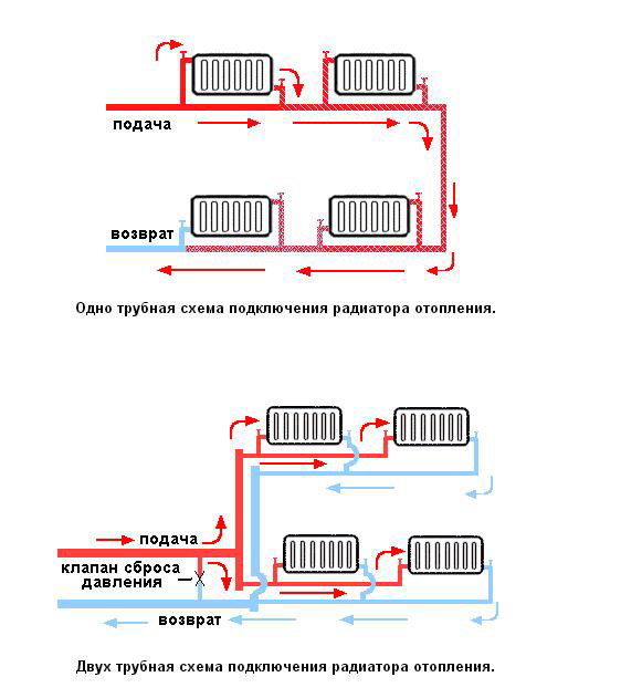 Радиаторы отопления подключение своими руками 26