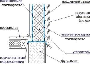 гидроизоляция каркасного дома