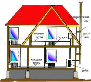Электрических котлов отопления частного дома отзывы
